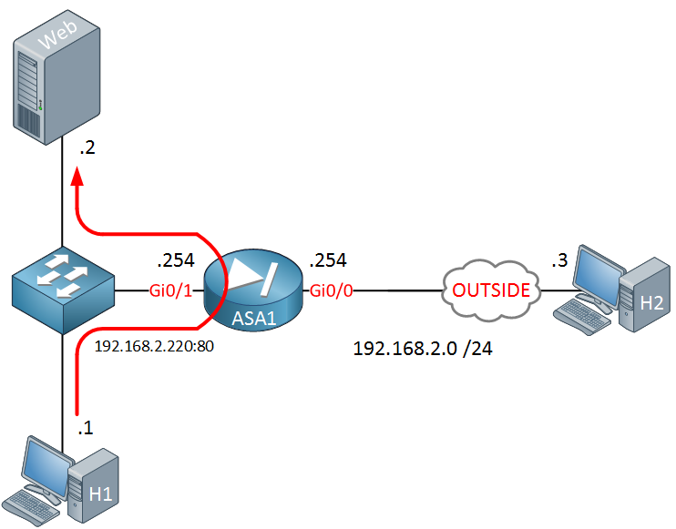 Cisco ASA hairpin internal host