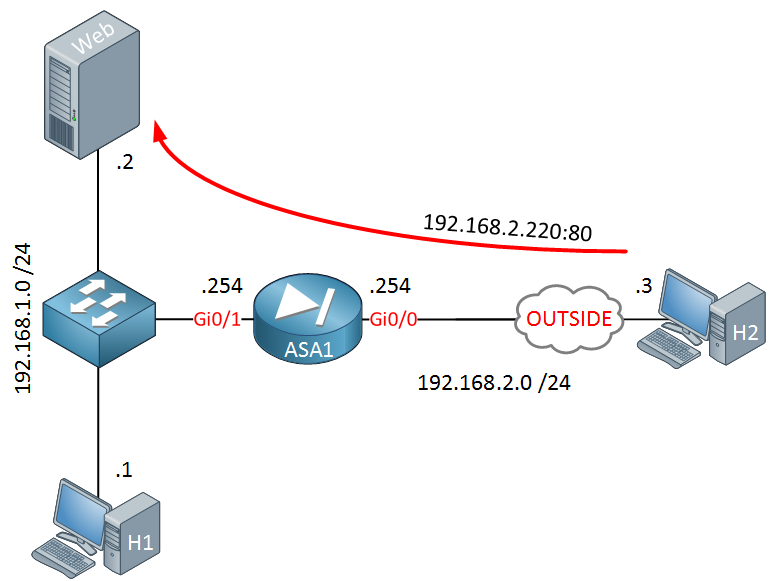 Cisco ASA Hairpin Internal Server