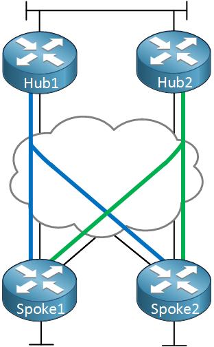 DMVPN Dual Hub Dual Cloud Overview