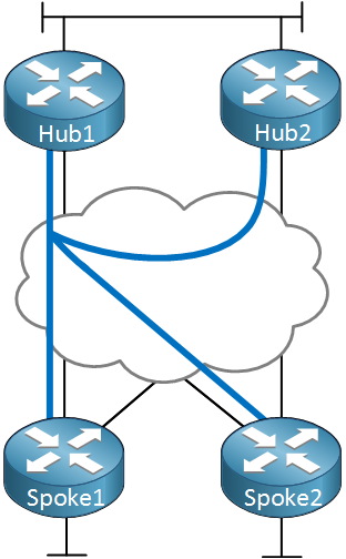 DMVPN Dual Hub Single Cloud Overview