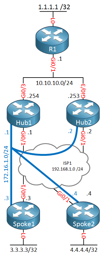 DMVPN Dual Hub Single Cloud Topology