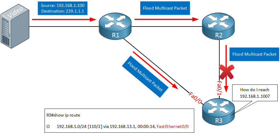 Multicast Dense Check RPF