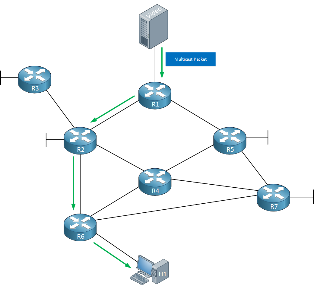 Multicast PIM Dense Mode Source Tree