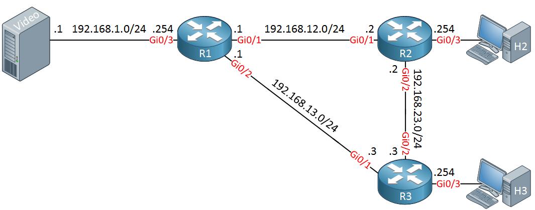 Multicast PIM Dense Topology