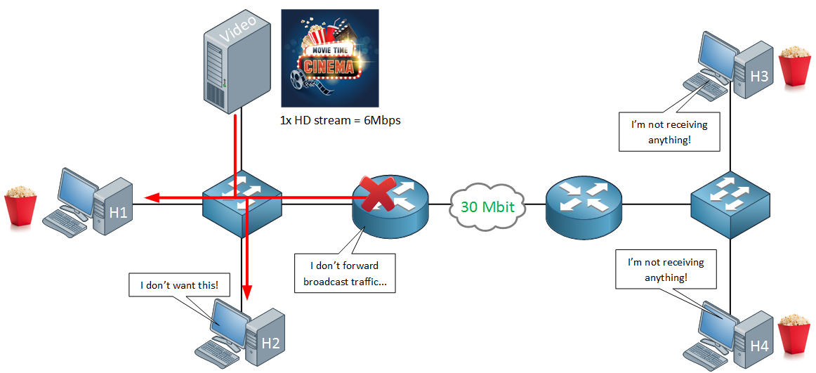 video streaming broadcast