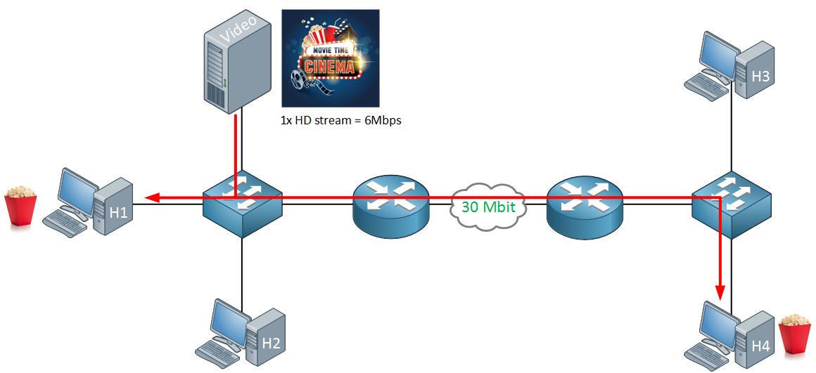video streaming multicast