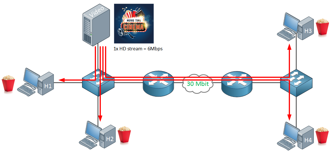 video streaming unicast