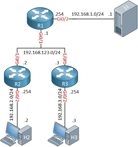 Multicast PIM Prune override topology