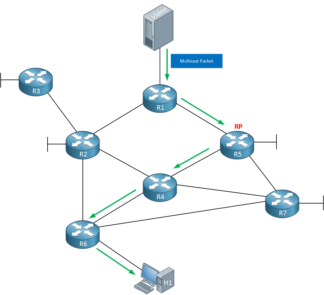 Multicast PIM Sparse Example Topology