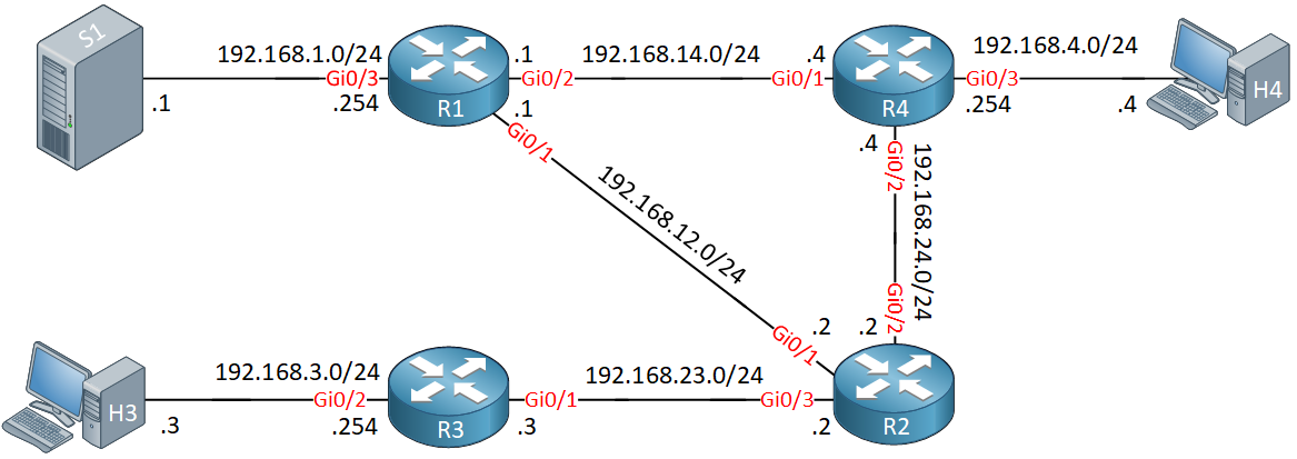 Multicast Pim Sparse Lab Topology