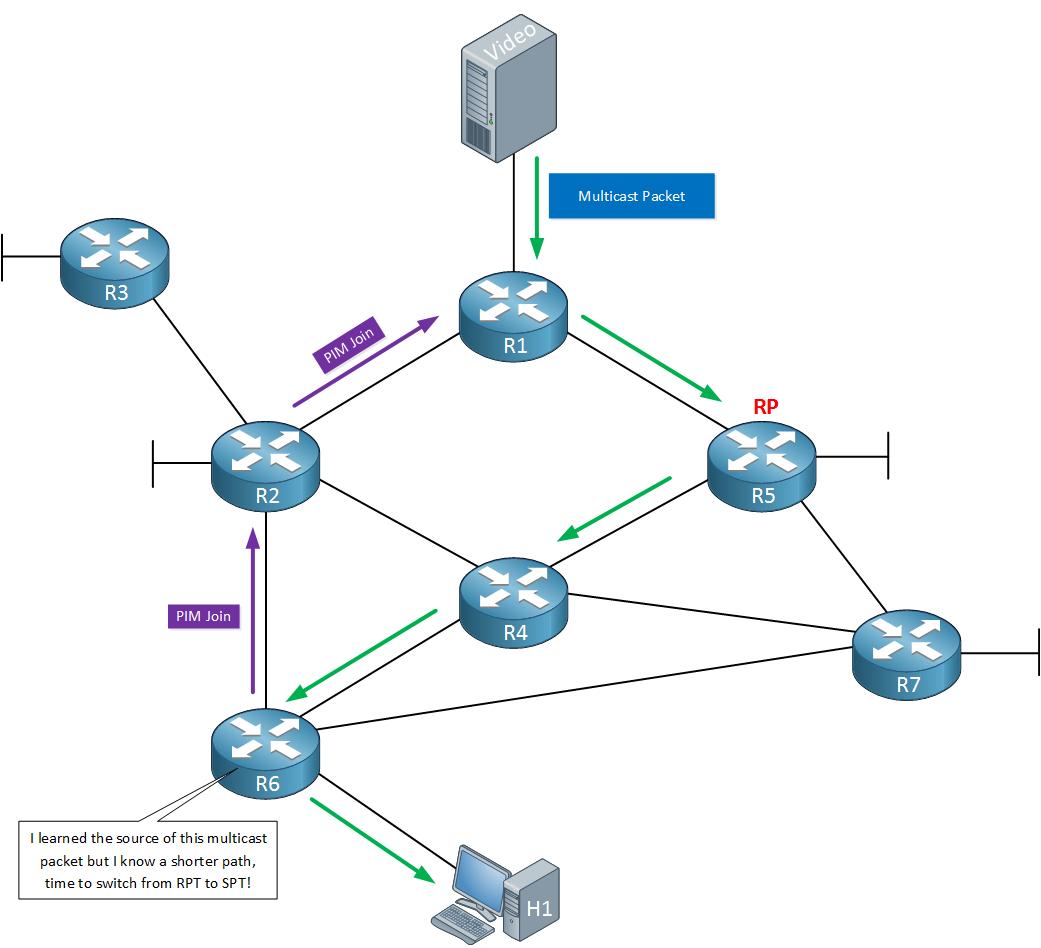 Multicast PIM Sparse RPT to SPT switch