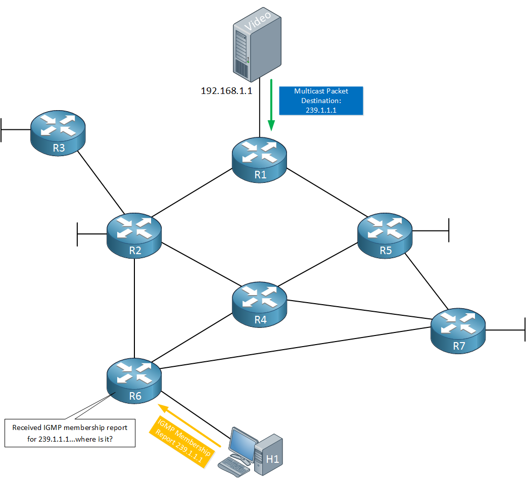 Multicast PIM Sparse without RP