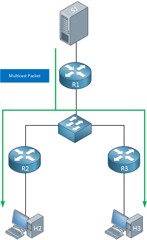 Multicast traffic S1 to routers and receivers