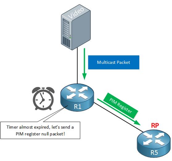 PIM Multicast Register Null for RP
