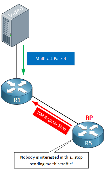 PIM Multicast Register Stop from RP