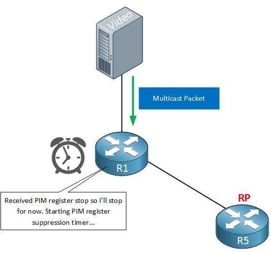 PIM multicast register suppression timer