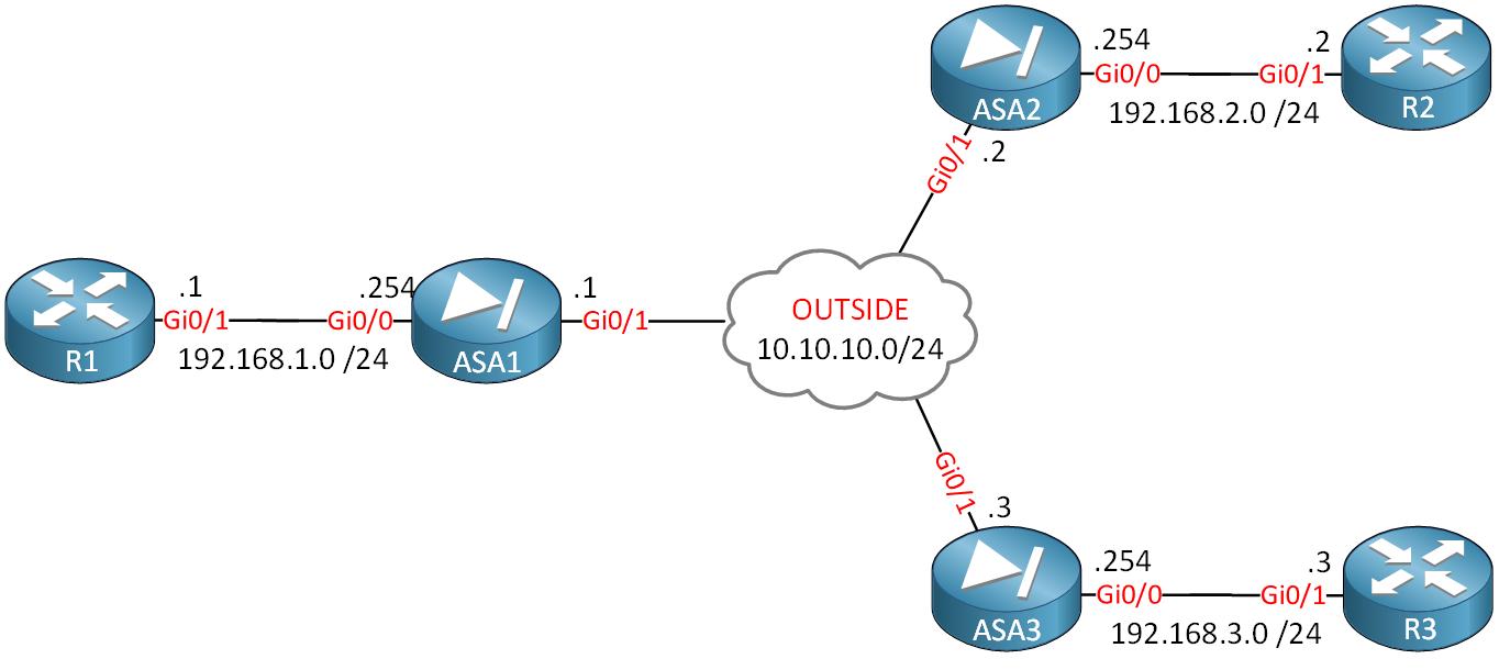 Asa1 Asa2 Asa3 Dynamic Peer Topology