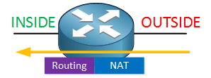 Cisco NAT Outside Inside operations
