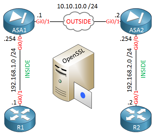 Cisco ASA IPsec VPN Certificates