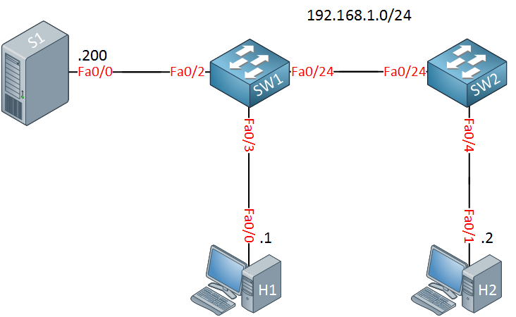 IGMP snooping without router