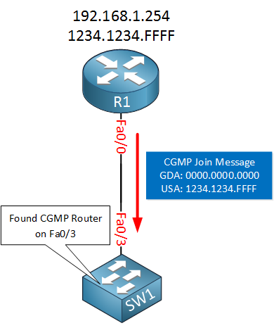 multicast cgmp announce
