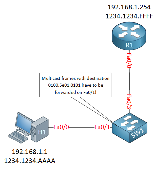 Multicast CGMP Forward Traffic