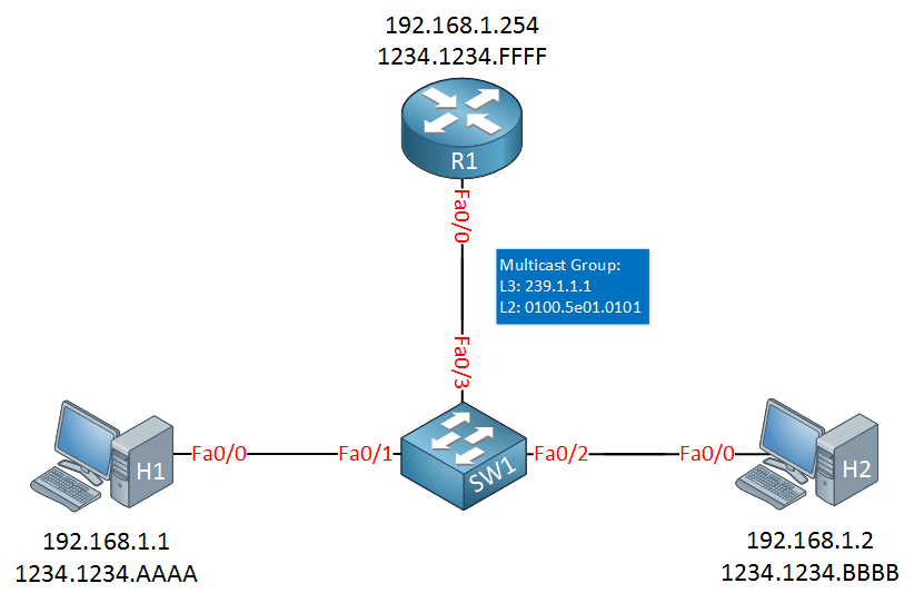 Multicast CGMP Topology