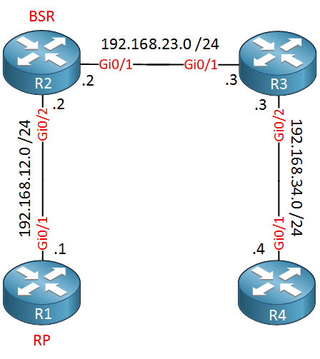 multicast pim bsr topology