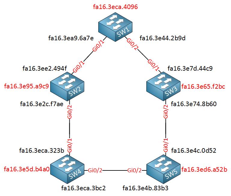 PVST reconvergence mac addresses
