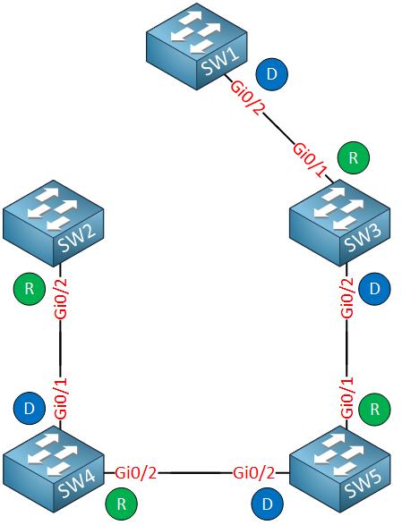 pvst reconvergence sw1 gi1 down