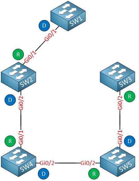 pvst-reconvergence-sw1-gi2-down
