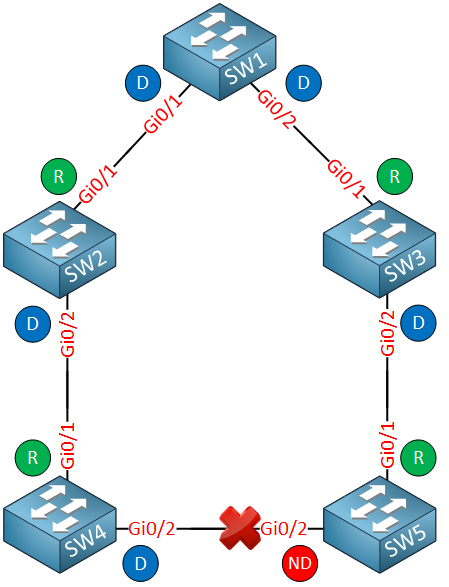 pvst recongerence topology ports