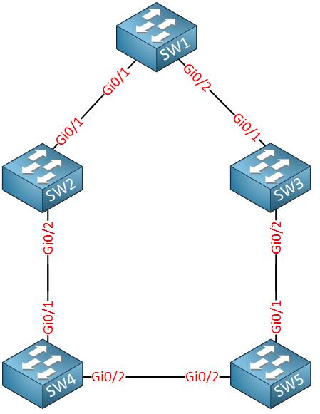 pvst-reconvergence-topology