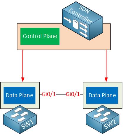 control plane and data plane pdf