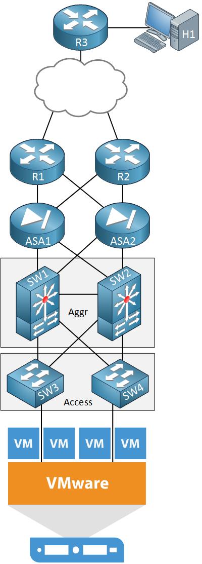 vmware data center topology
