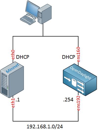 mininet opendaylight topology