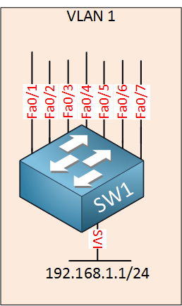cisco switch virtual interface vlan 1