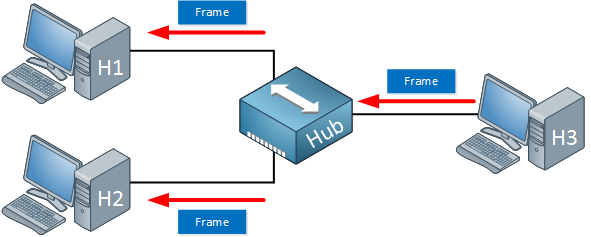 Ethernet hub forwarding logic