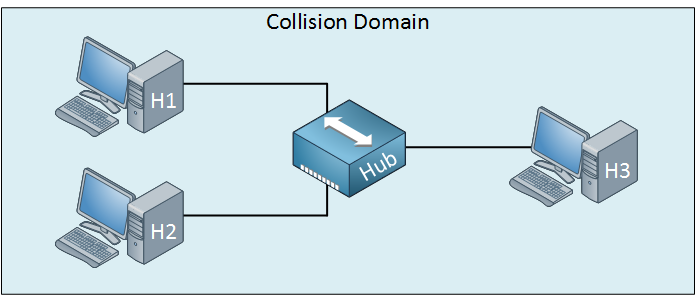 hub collision domain