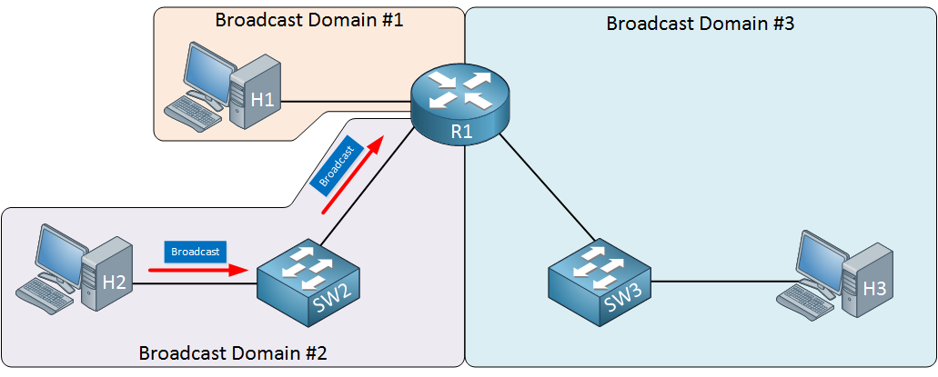 router breaks broadcast domain