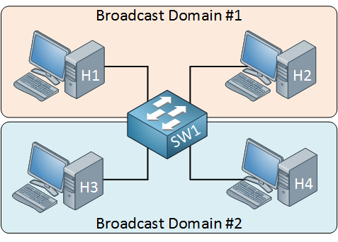 single switch two broadcast domains