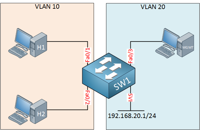 switch management vlan 20