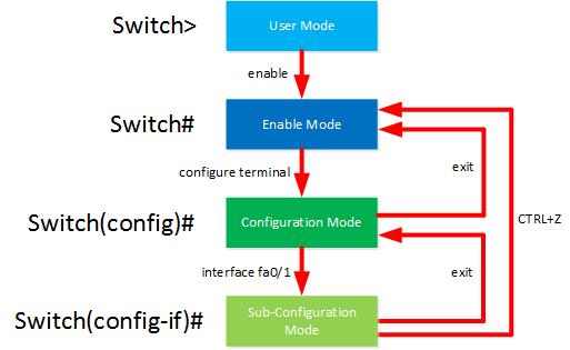 user enable configuration mode