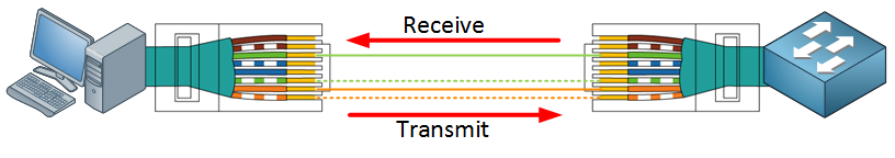utp four wires in use host switch