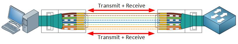 utp rj45 connector gigabit