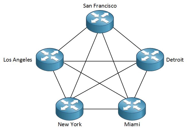 full mesh router topology