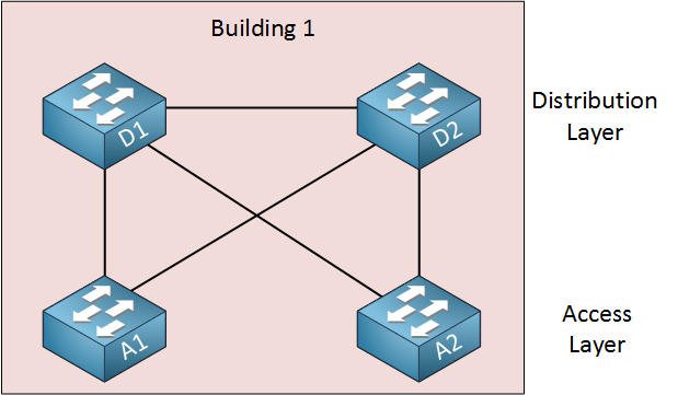 partial mesh switch building topology