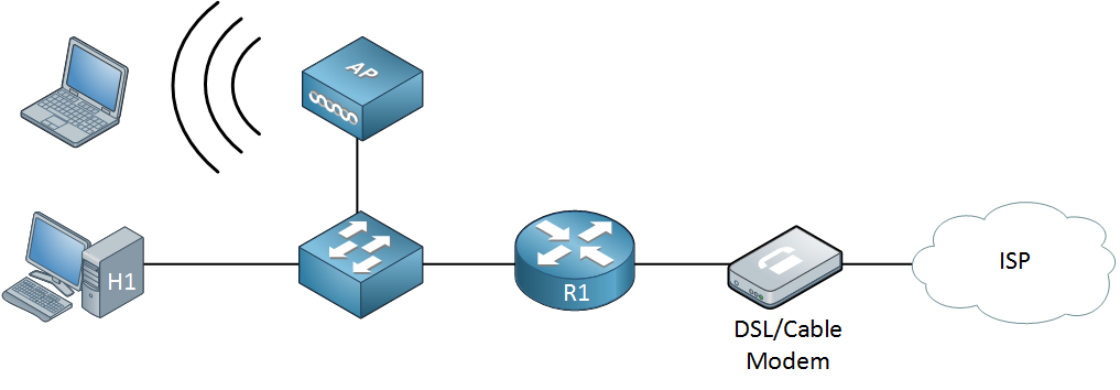 soho router roles
