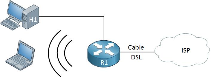 soho router