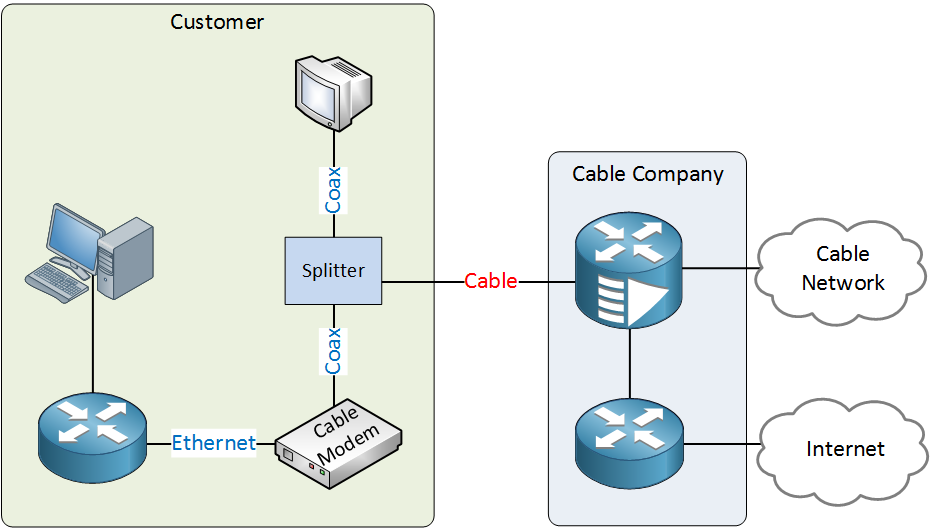 cable internet topology